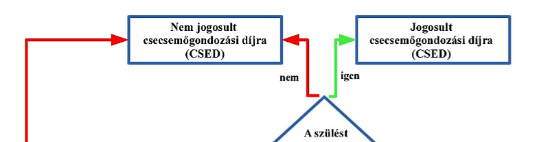 CSED jogosultság folyamatábra részlet